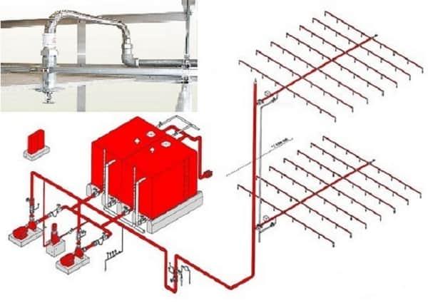 Tìm Hiểu Hệ Thống Chữa Cháy Bằng Nước | Công Nghệ Spinkler