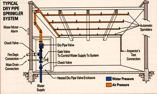 Thiết kế hệ thống phòng cháy chữa cháy tối ưu nhất