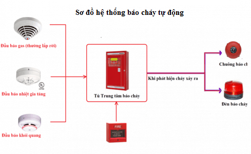 Sơ đồ nguyên lý hệ thống báo cháy
