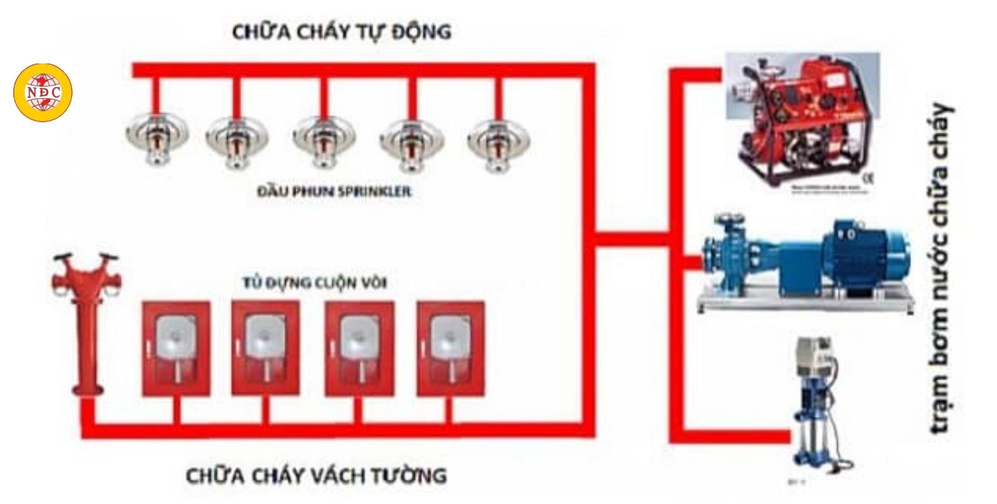 Giới Thiệu Hệ Thống Thiết Kế PCCC Chung Cư
